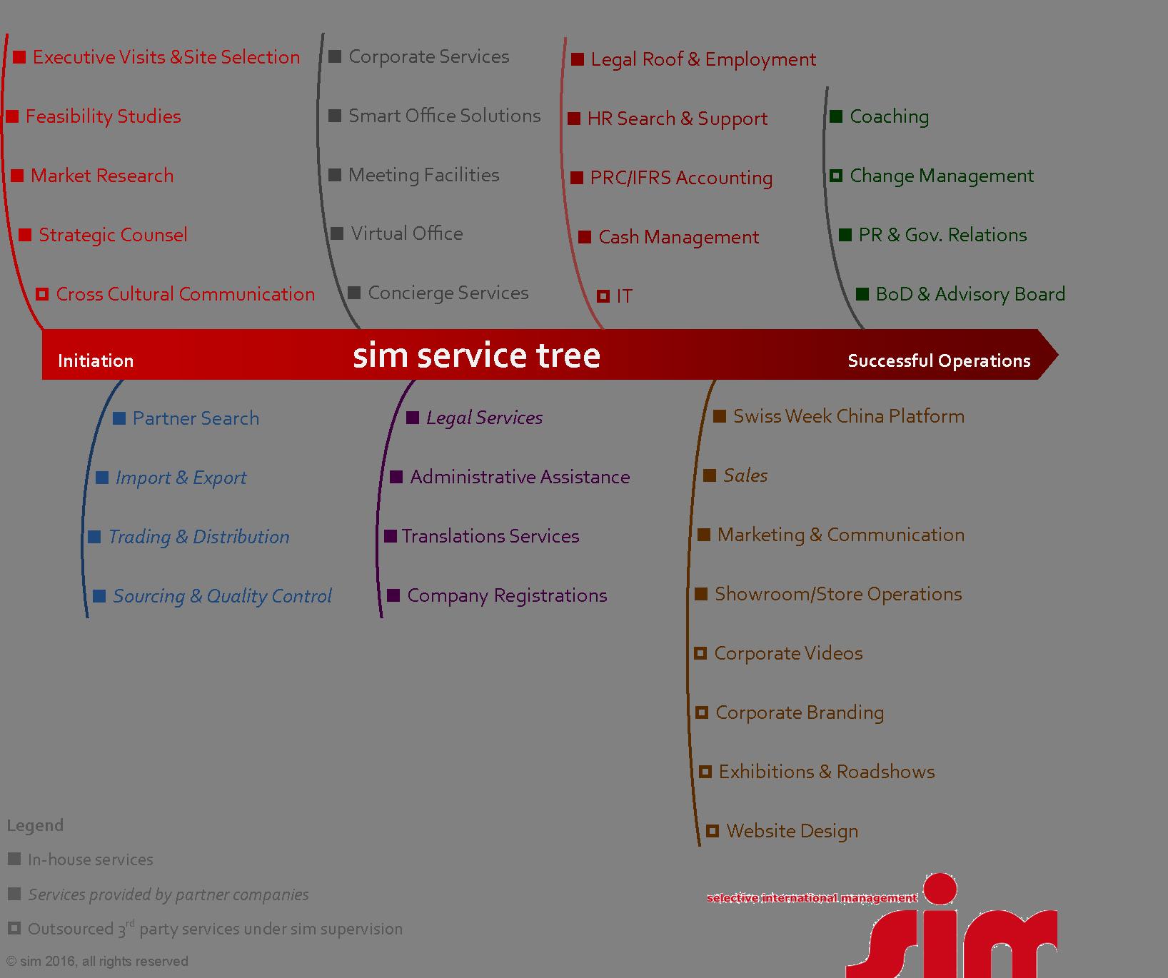 sim Services Tree 2016
